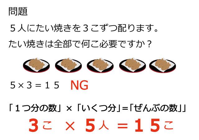 3×5と5×3の違いは説明できる?九九を逆から暗唱の練習も!九九は夏休みにマスターを!